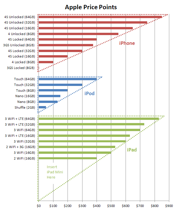 The Reason for the iPad Mini - Main - iamconcise.com