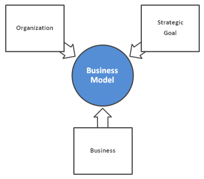 Bm² - Business Model Body Of Knowledge (BMBOK) - Frame of Reference
