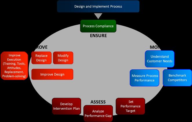 Romero Consulting Blog Process Success Requires Sound Process
