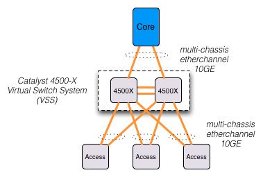 4500x as a distribution.