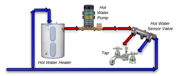 Sha Hot Water Re Circulation