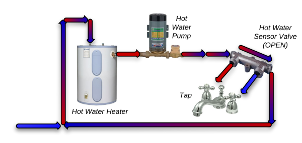 Trading post hot water systems