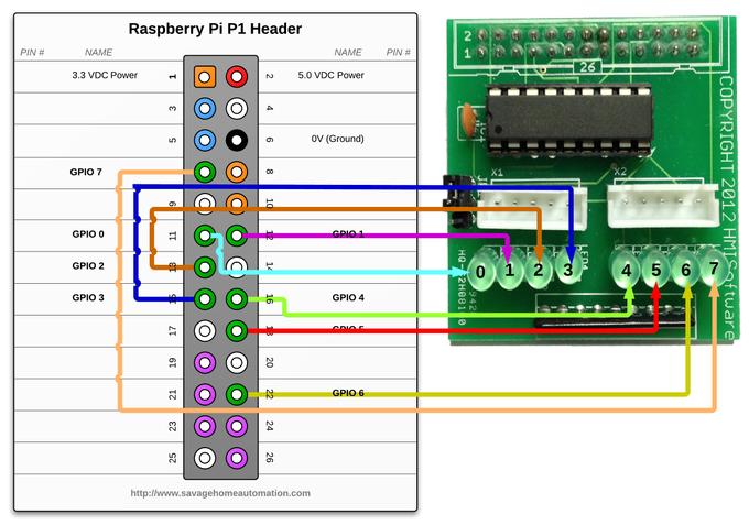sha raspberry pi stepper motor control breakout board rh savagehomeautomation com Motor Control Training Electrical Motor Controls