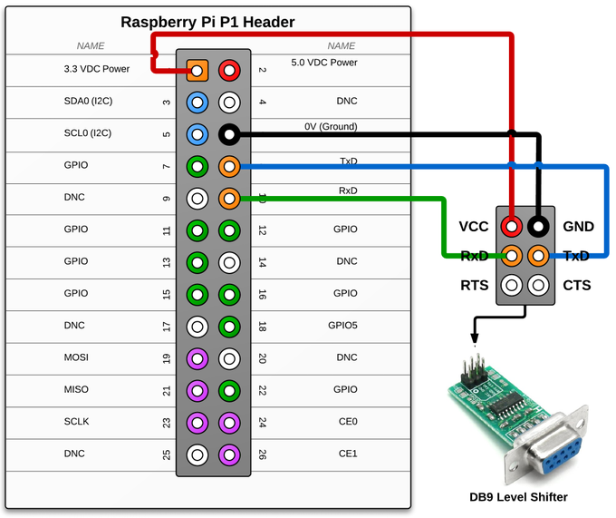 Serial Communication via DB9 (Level Shifter)