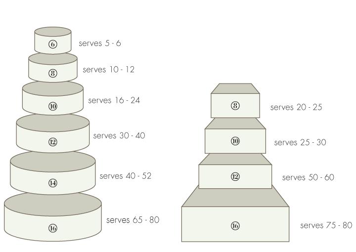birthday cake sizes