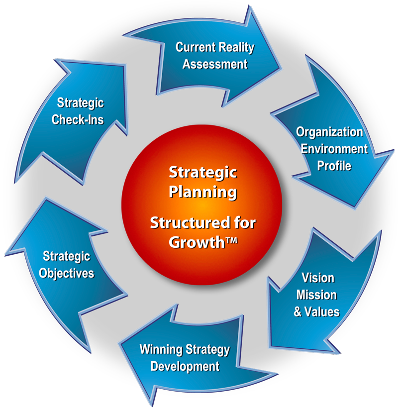 strategic planning on organizational performance Transformation planning is a process of developing a [strategic] plan for modifying an enterprise s business processes through the modification of policies.