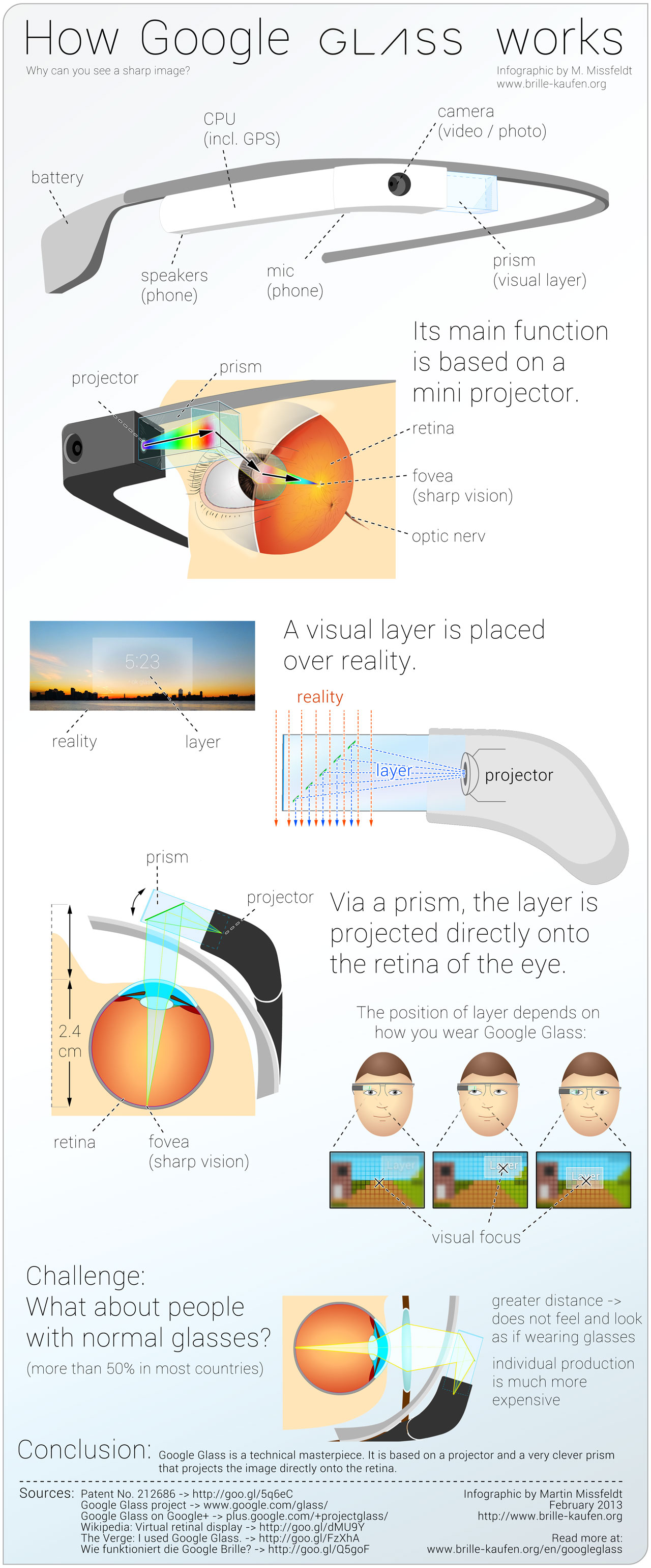 Glass] Anatomy of digitally overlaid vision - Blog - L Frankland