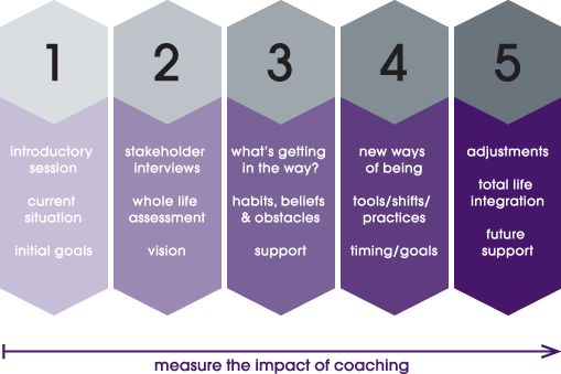 coaching process, leadership coaching, career coaching