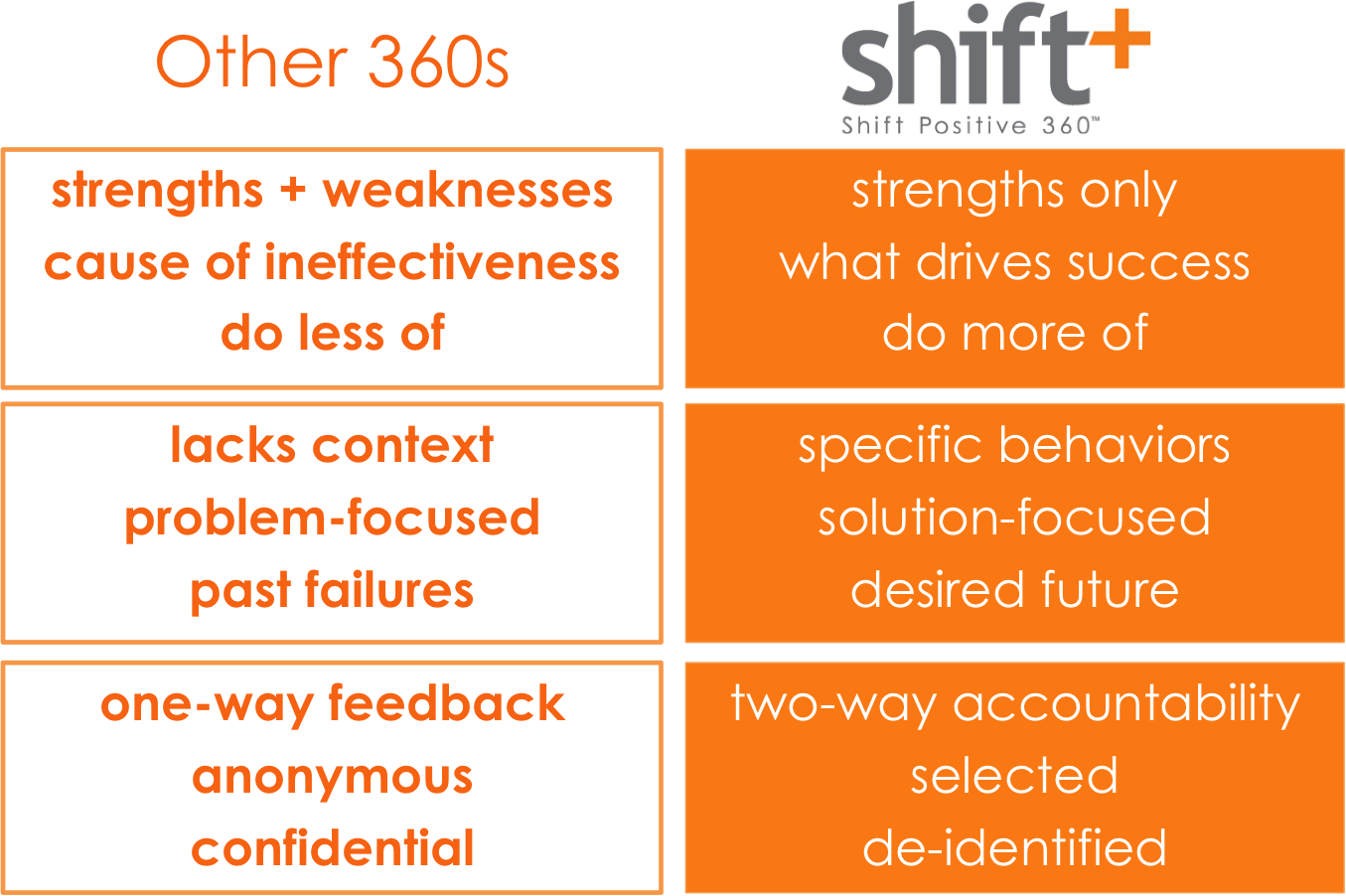 shift positive ostrich coaching consulting pete has a masters in applied positive psychology and created the shift 360 process five years ago