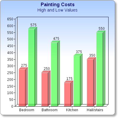 Eric welch painter 39 s blog how much does it cost to paint your house for Interior painting estimates per square foot