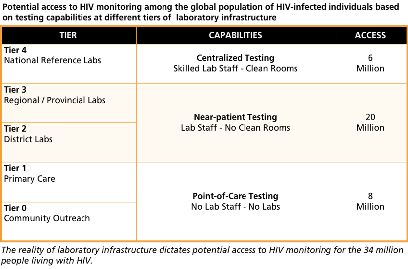 Any solutions for HIV treatment have to work with the realities of existing  laboratory infrastructure. The WHO has designated five tiers of laboratory  ... 8839f22f0b2