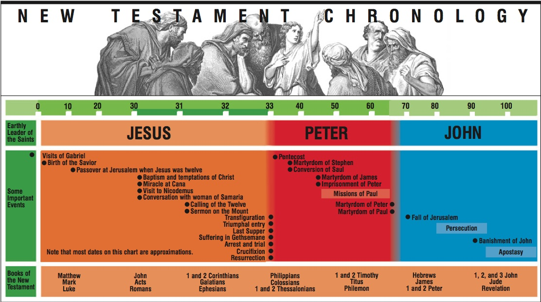new testament history and worldview background Science and faith seminars will be held at the unm christian student center and world-view new testament (historical and.