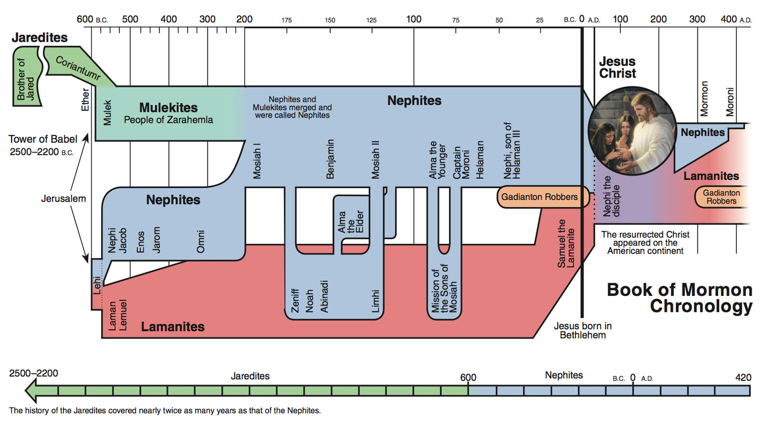 Archaeological and historical evidence scripture chronology charts nvjuhfo Image collections
