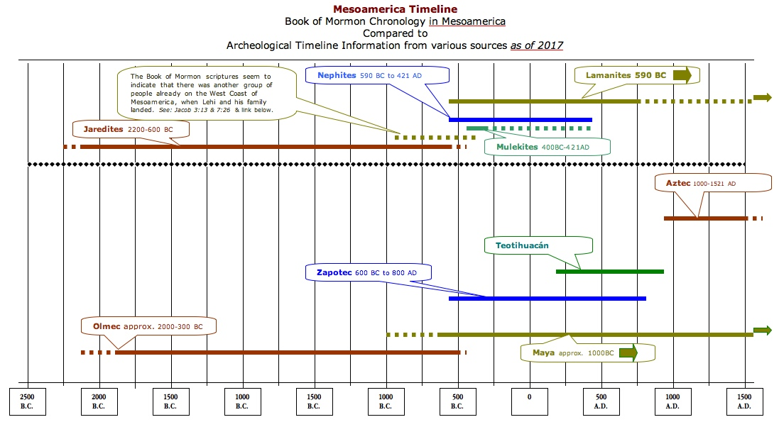 Archaeological and Historical Evidence - Scripture