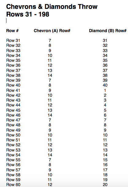 Bonnie bay crochet blog help with the chevrons diamonds throw here is the chart of rows that you will need for row 31 and onward publicscrutiny Image collections