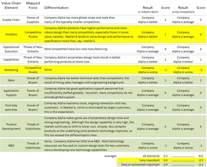essay advantage review