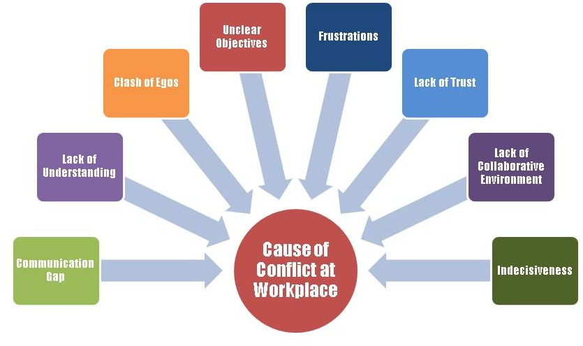 sources of conflict in organizations essay Organizational conflicts: causes effects and remedies of organizational conflict recognize the source of the conflict.