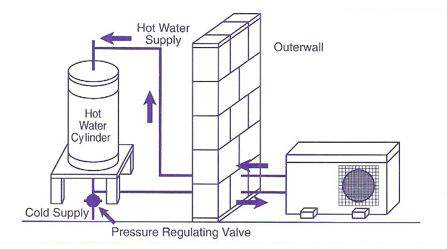 Contemporary Hot Water Cylinder Connections Diagram Embellishment