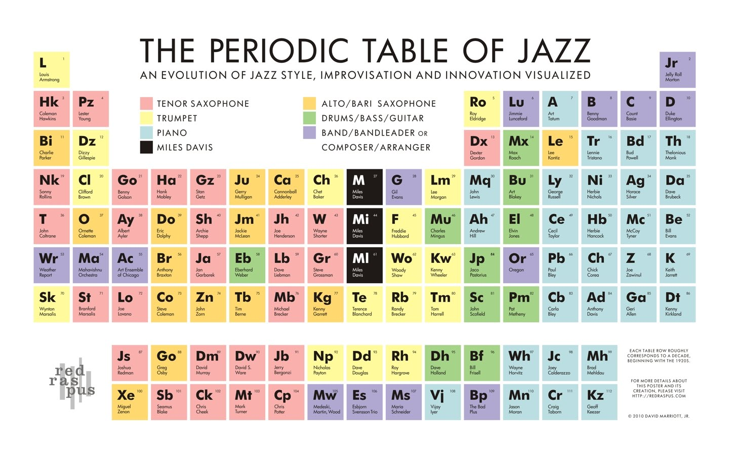 Jazz periodic table