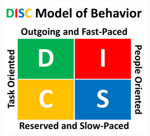 DISC Profile, DISC Personality Test, DISC Assessment, DISC Test, DISC Personality Quiz