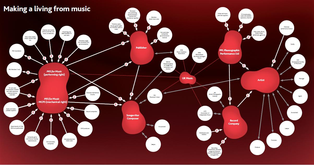Navigating the Music Business - Mapping Out A Living - MTT ...