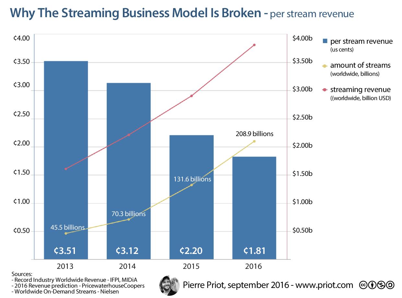 Per stream revenue, 2013-2016