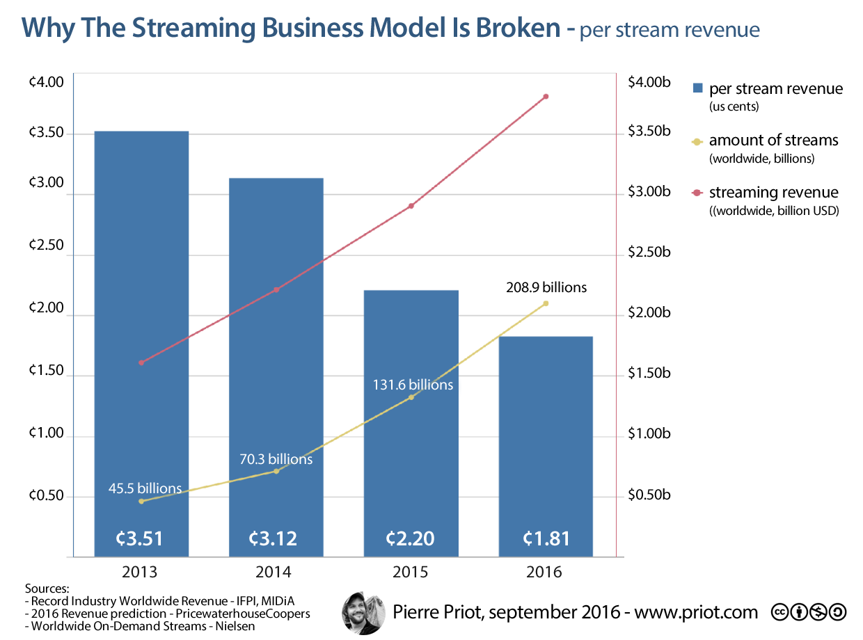 Per stream revenue, 2013-2016