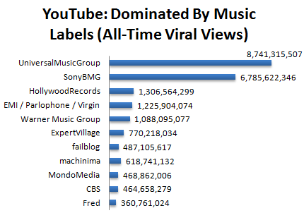 Youtube And The Music Industry 2009 Mtt Stats Music Think Tank