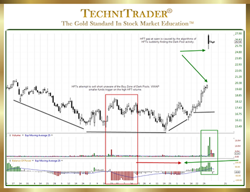 How to use TC2000 Balance of Power Indicator - TechniTrader