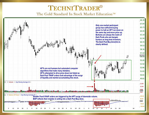 Changes to Market Structure Alter TC2000 Balance of Power Indicator