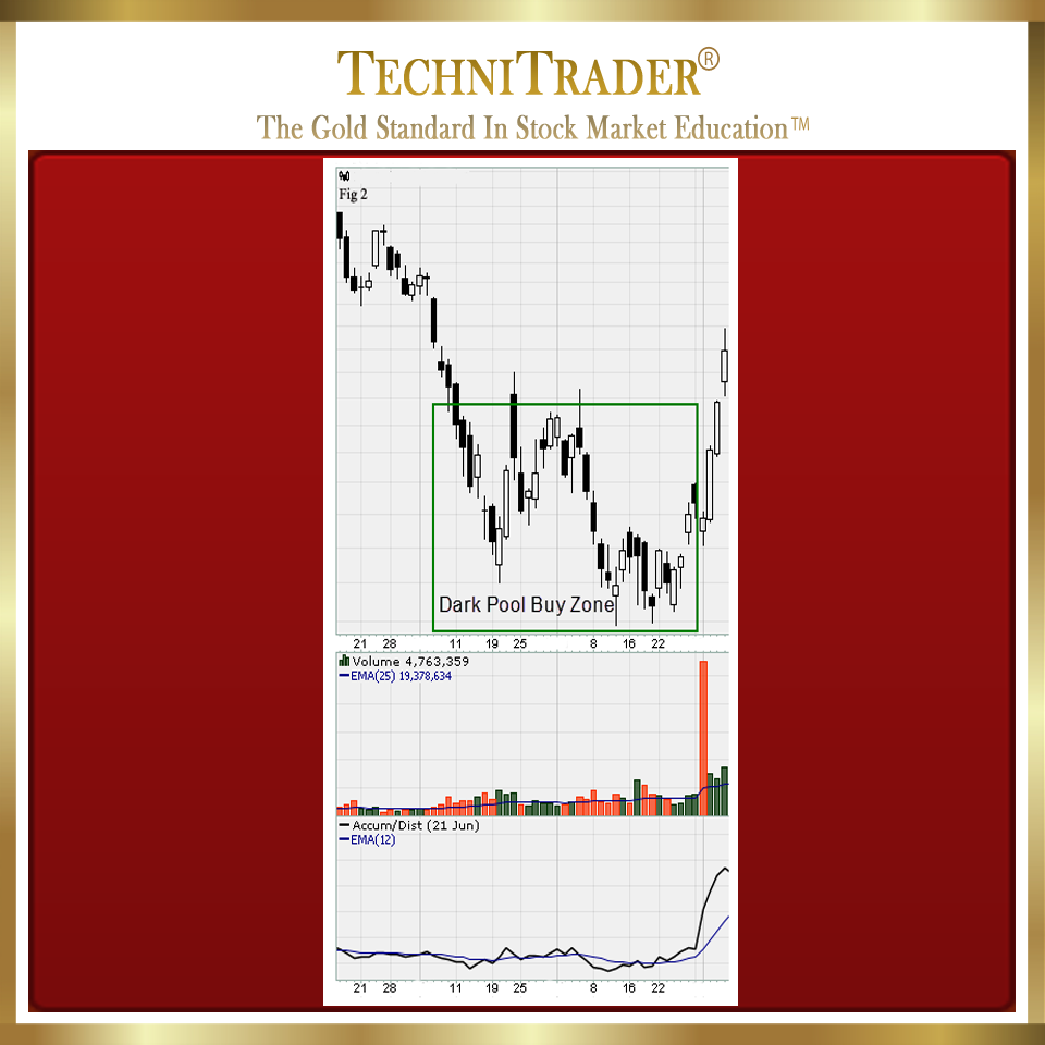 stockchart showing completed dark pool buy zone candlestick pattern - technitrader