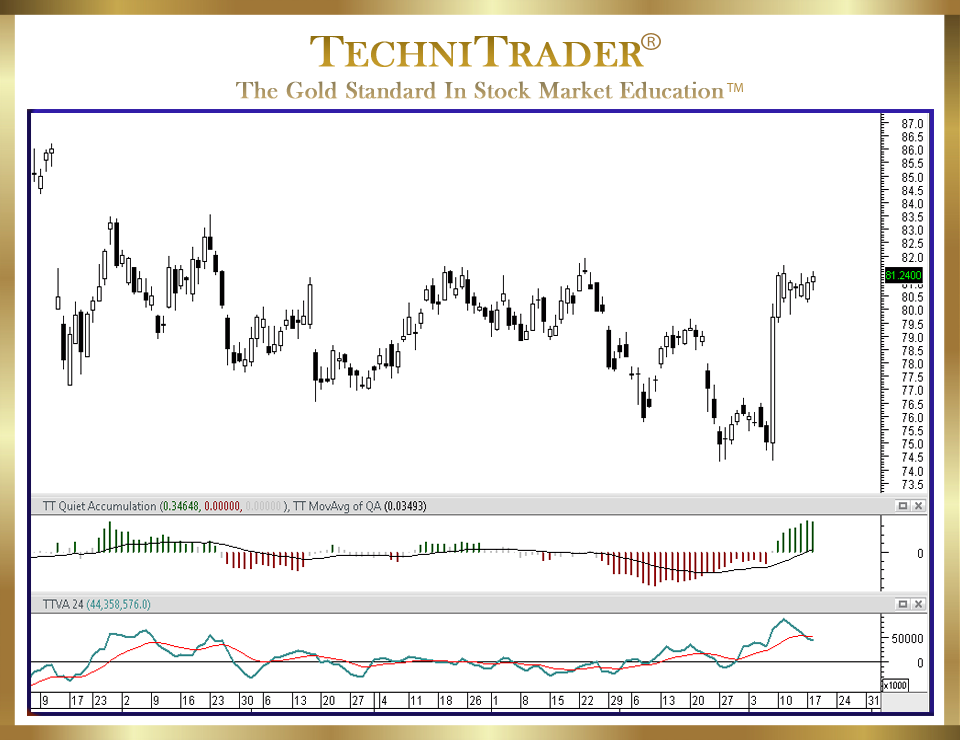 MetaStock chart showing new bottoming candlestick formation - TechniTrader