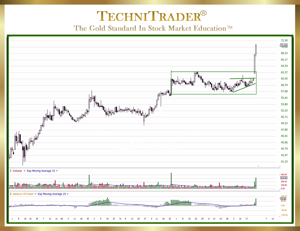 TC2000 Candlestick Patterns - TechniTrader