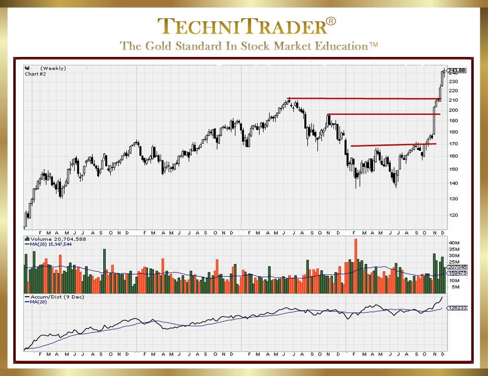 StockChart showing correct technical level for stock trade exit - TechniTrader