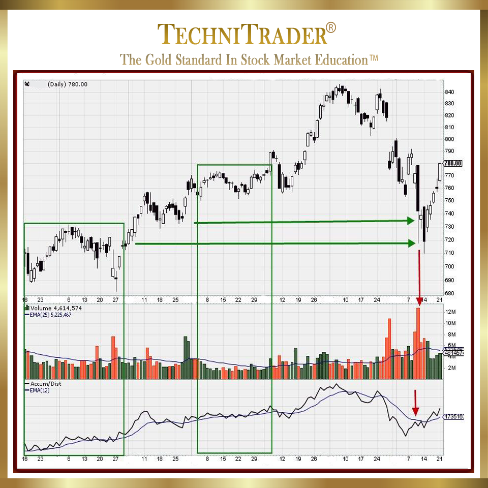 StockCharts AMZN chart - TechniTrader