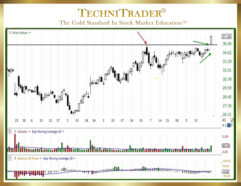Position Trading Support and Resistance in TC2000 Charts chart 1 - TechniTrader