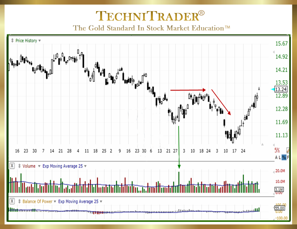 5 Tips Avoid High Frequency Trading Front Running chart 2 - TechniTrader