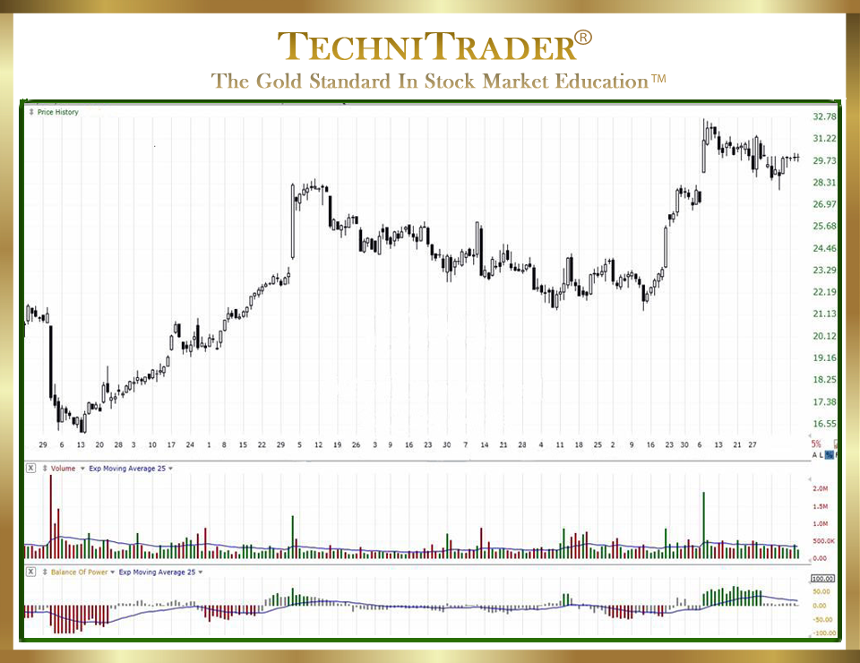 TechniTrader teaches How to Find Stocks to Invest or Trade Quickly chart 1 - TechniTrader