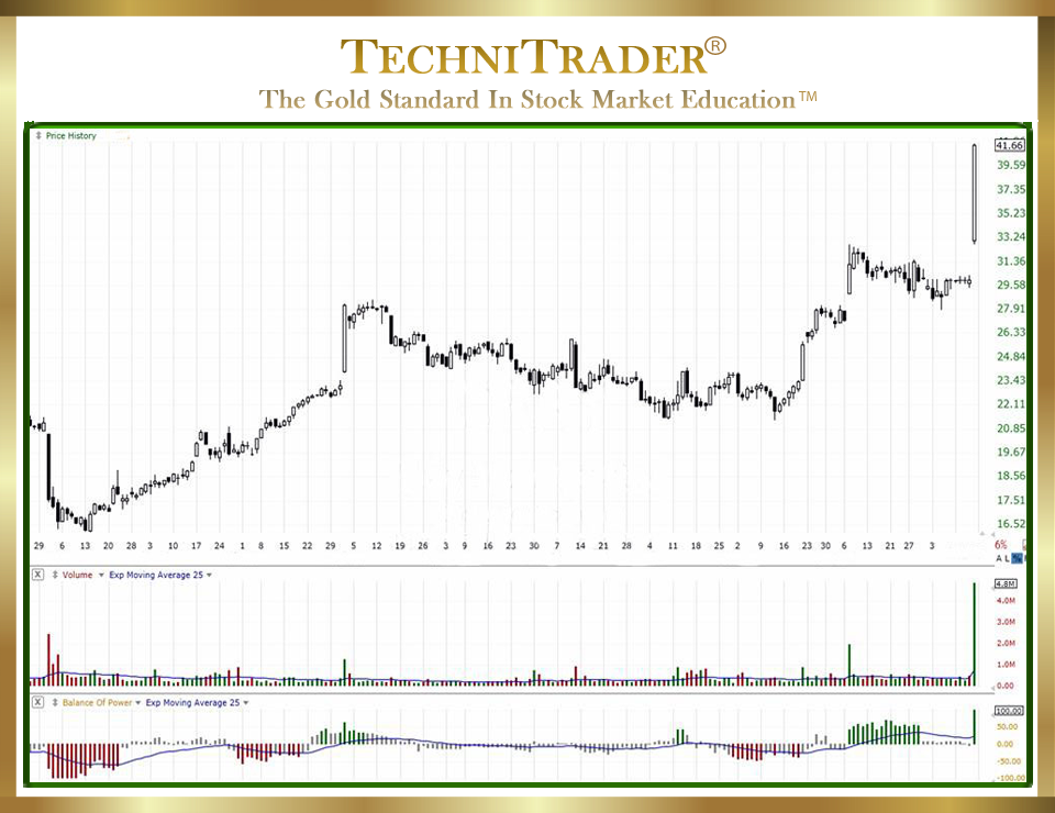 TechniTrader teaches How to Find Stocks to Invest or Trade Quickly chart 2 - TechniTrader