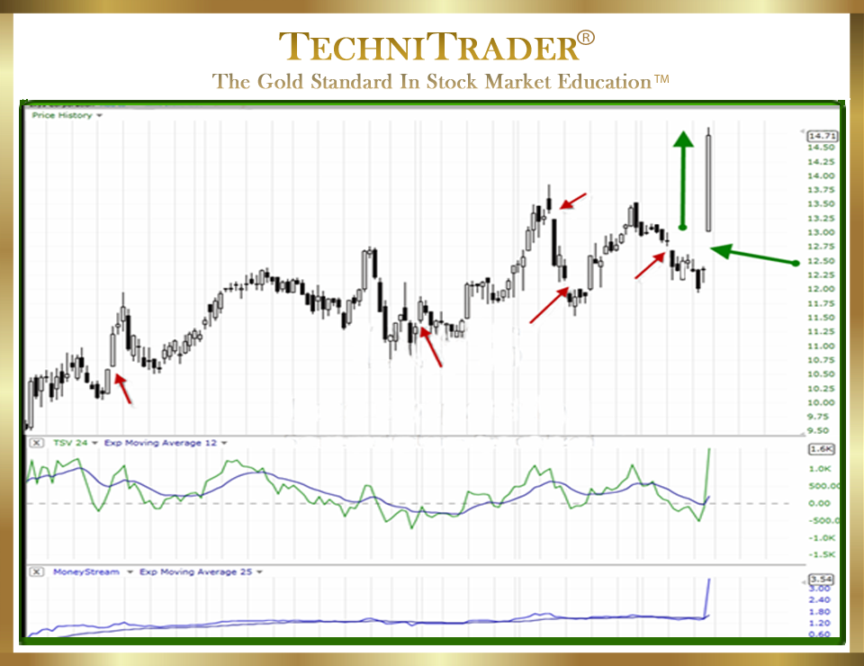 TechniTrader teaches Common Candlestick Stock Gaps - TechniTrader