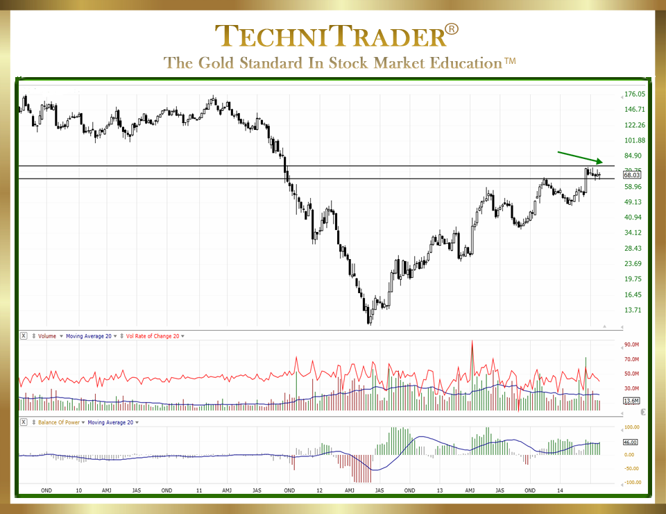 Weekly Stock Chart View is Invaluable chart 2 - TechniTrader
