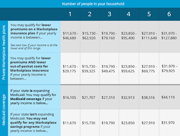Raising womens voices for the health care we need am i eligible see this chart to find out if you might qualify note please see the updated 2015 federal poverty guidelines and check your eligibility for saving on ccuart Gallery