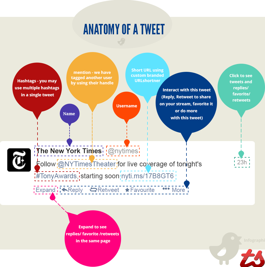 Anatomy of a Tweet Cheatsheet