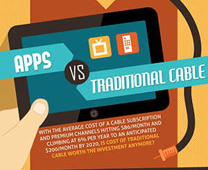 Apps As Affordable Alternatives To Traditional Cable