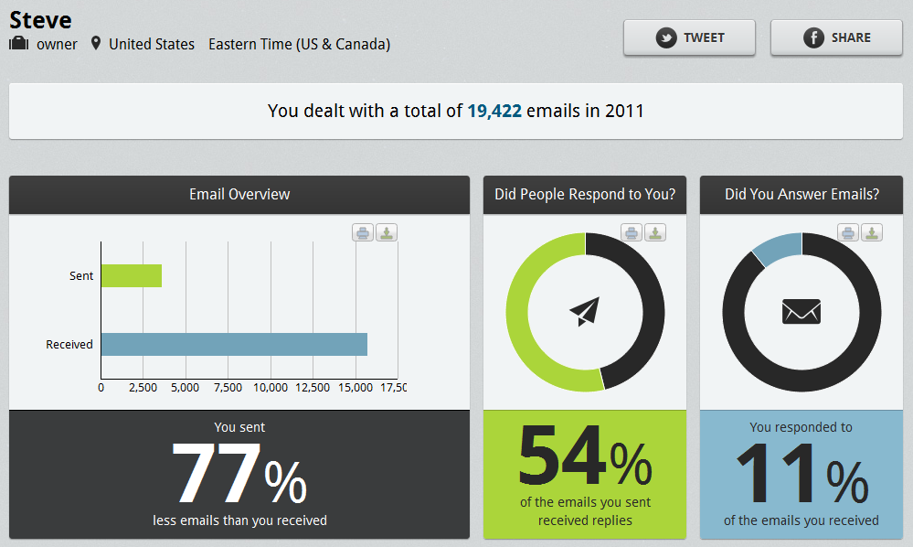 Steves HR Technology Journal What a Years Worth of Email Can – Hr Report