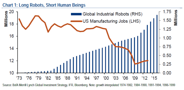 Image result for Chart long robots short human beings