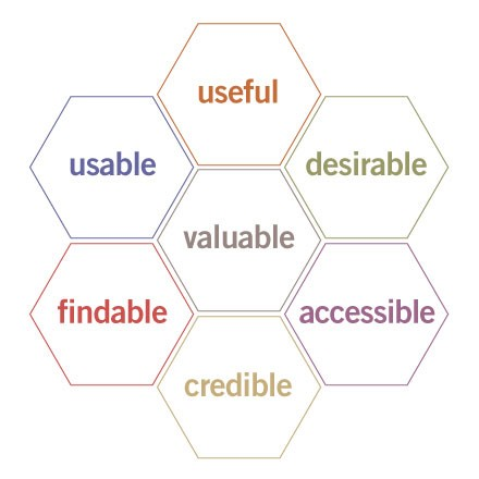 There's more to User Experience than usability - Journal - Steve's HR Technology