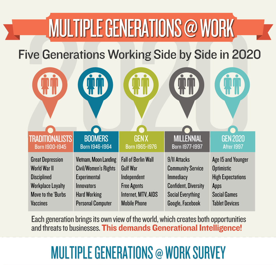 Steves hr technology journal generations in the workplace ranked nvjuhfo Choice Image