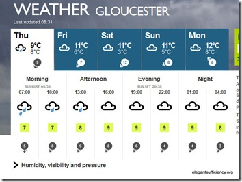 BBC Weather  Gloucester - Mozilla Firefox 03052012 093905