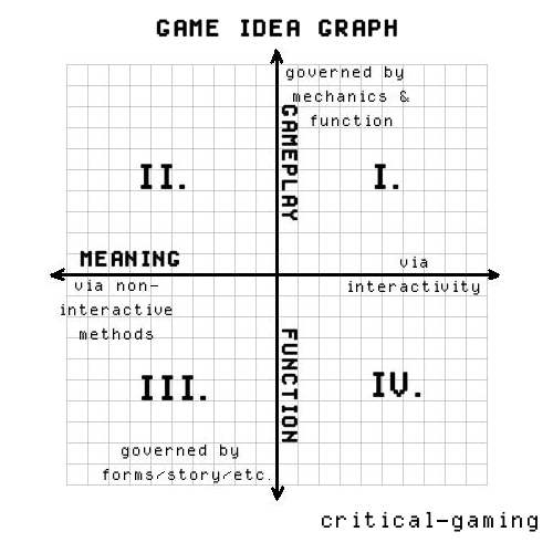 CriticalGaming Network Blog DW Lesson The Game Idea - Game design ideas
